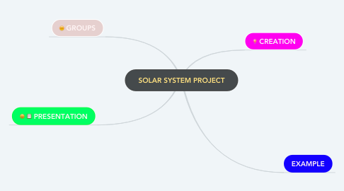 Mind Map: SOLAR SYSTEM PROJECT