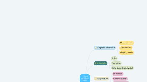 Mind Map: Juegos educación Física