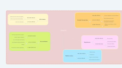 Mind Map: IKANOS