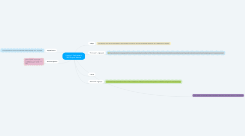 Mind Map: Linguis'c Varie'es and Mul'lingual Na'ons