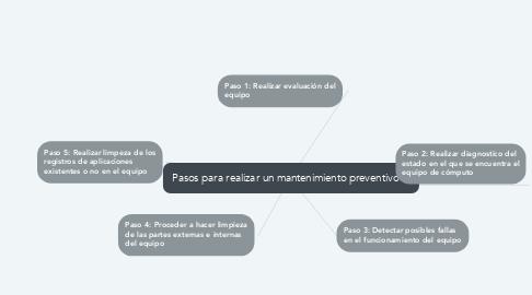 Mind Map: Pasos para realizar un mantenimiento preventivo