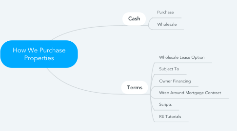 Mind Map: How We Purchase Properties