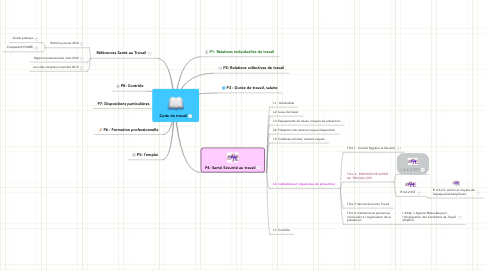 Mind Map: Code du travail