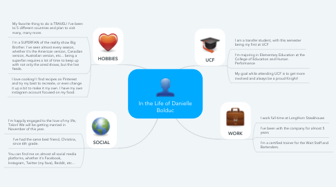 Mind Map: In the Life of Danielle Bolduc