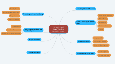 Mind Map: Emerging and future Trends In Hospitality Industry
