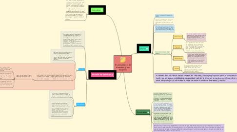 Mind Map: El pensamiento de Sòcrates y sus discìpulos