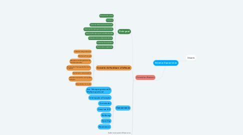 Mind Map: Sistemas Operacionais