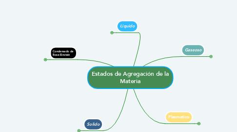 Mind Map: Estados de Agregación de la Materia