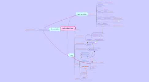 Mind Map: CAMPUS VIRTUAL