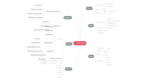 Mind Map: Veterinária