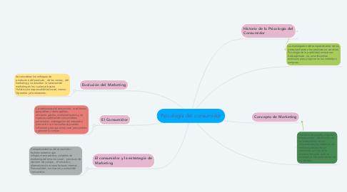 Mind Map: Psicología del consumidor
