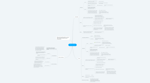 Mind Map: Slef Sevre Bllnig