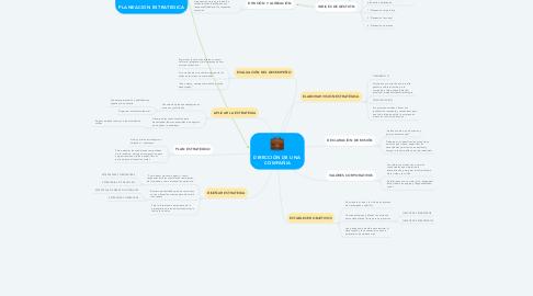Mind Map: DIRECCIÓN DE UNA COMPAÑIA