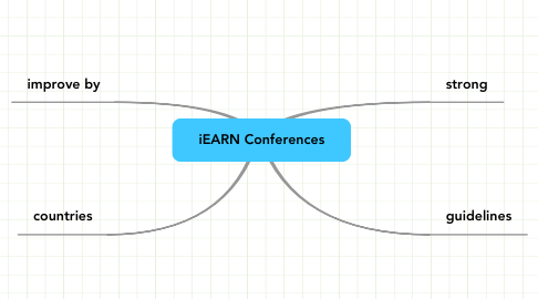 Mind Map: iEARN Conferences