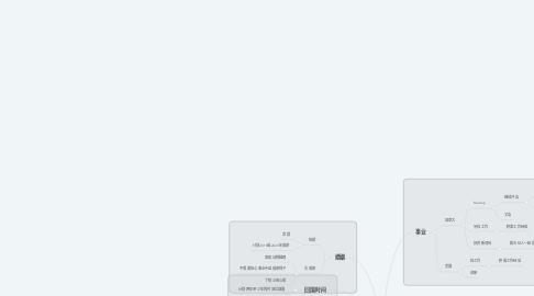 Mind Map: 王想往规划