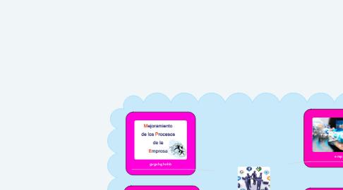 Mind Map: Importancia de las tic en la administracion