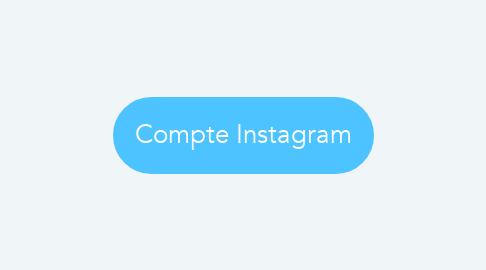 Mind Map: Compte Instagram