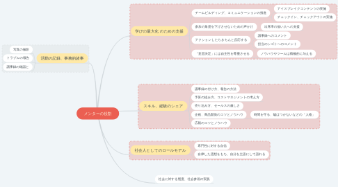 Mind Map: メンターの役割