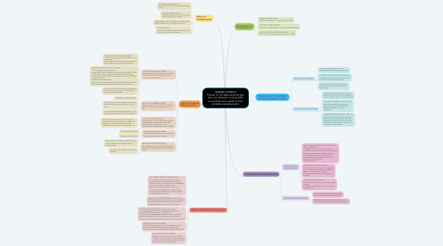 Mind Map: UNEMPLOYMENT People of the legal working age who are willing to and are able to work but are unable to find suitable unemployment.