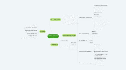 Mind Map: Эффективный отдел продаж