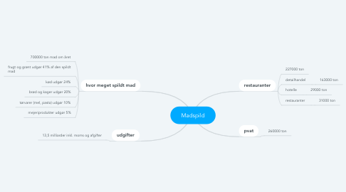 Mind Map: Madspild