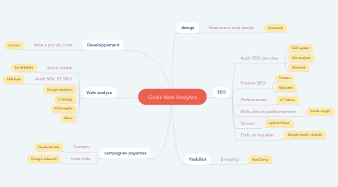 Mind Map: Outils Web Analytics