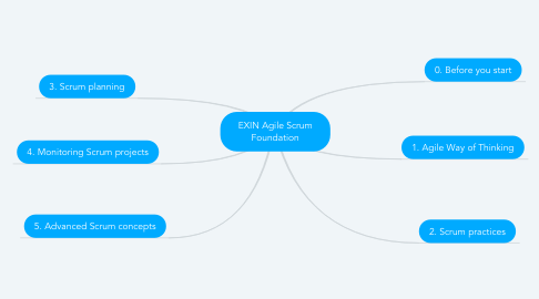 Mind Map: EXIN Agile Scrum Foundation