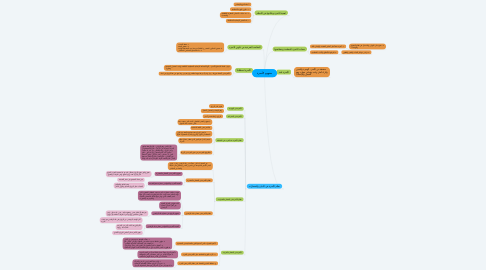 Mind Map: مفهوم الأسرة