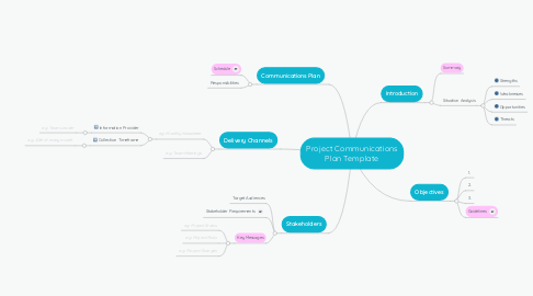 Mind Map: Project Communications Plan Template