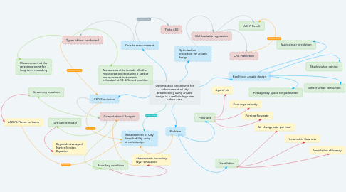 Mind Map: Optimization procedures for enhancement of city breathability using arcade design in a realistic high-rise urban area