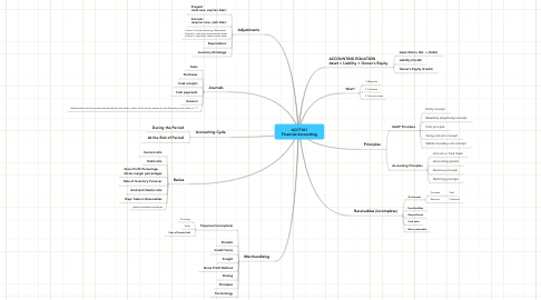 Mind Map: ACCT101 Financial Accounting