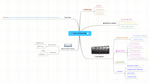 Mind Map: Jane's School Day