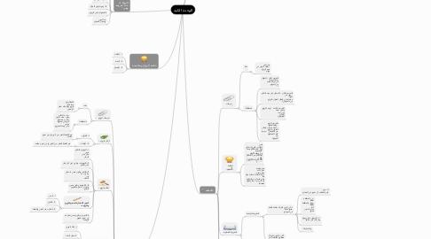 Mind Map: الوحدة الثانية