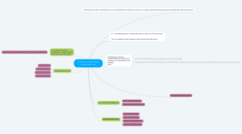 Mind Map: Compound word, blends and phrasal word