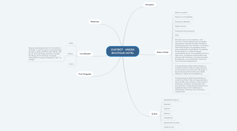 Mind Map: CHATBOT - ANGRA BOUTIQUE HOTEL
