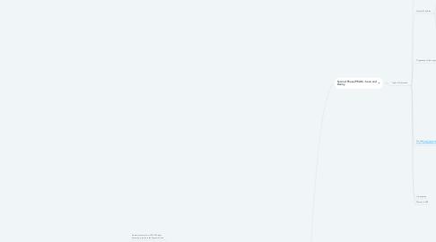 Mind Map: P06_KKK-Pd09GRP06