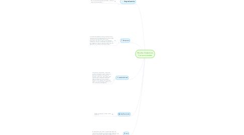 Mind Map: Medios Didacticos Convencionales