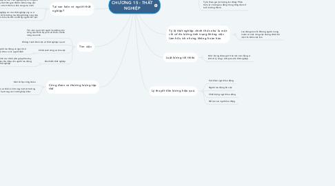 Mind Map: CHƯƠNG 15 : THẤT NGHIỆP