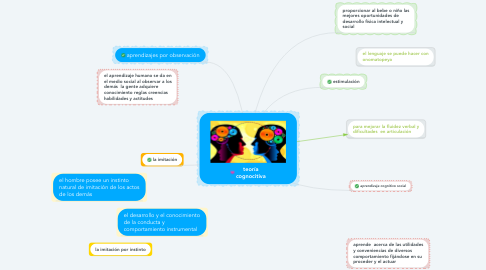 Mind Map: teoría cognocitiva