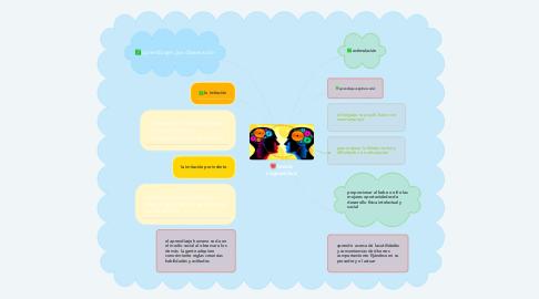 Mind Map: teoría social cognitiva