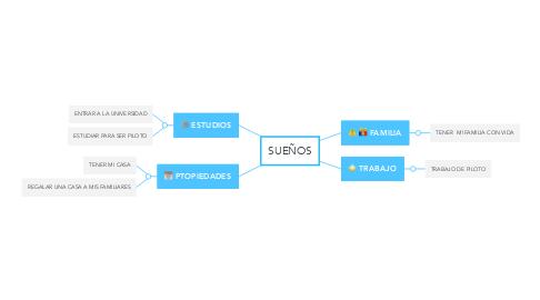 Mind Map: SUEÑOS