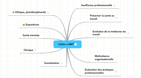 Mind Map: Cahier a-SMT