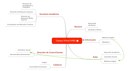 Mind Map: Campus Virtual UVEG