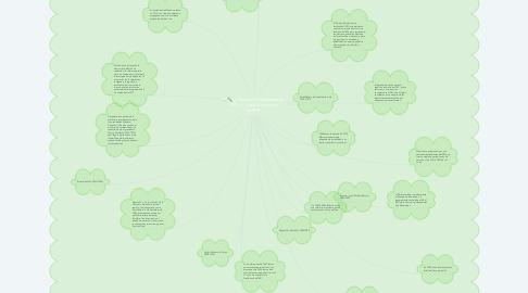 Mind Map: La Revolución Mexicana de 1910 y el papel dominante del PRI