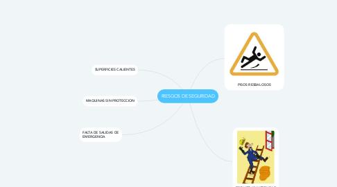 Mind Map: RIESGOS DE SEGURIDAD