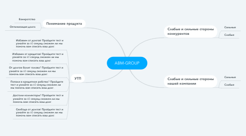 Mind Map: ABM-GROUP
