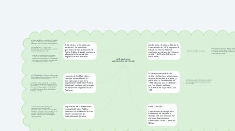 Mind Map: la Organización administrativa del Estado