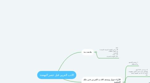 Mind Map: الادب العربي قبل عصر النهضة: