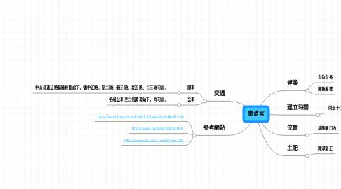 Mind Map: 奠濟宮