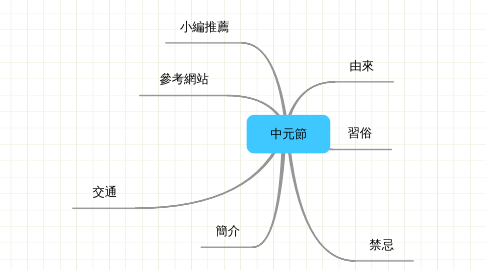 Mind Map: 中元節